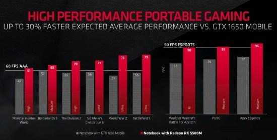 AMD Radeon RX 5500 Graphics Card (5)