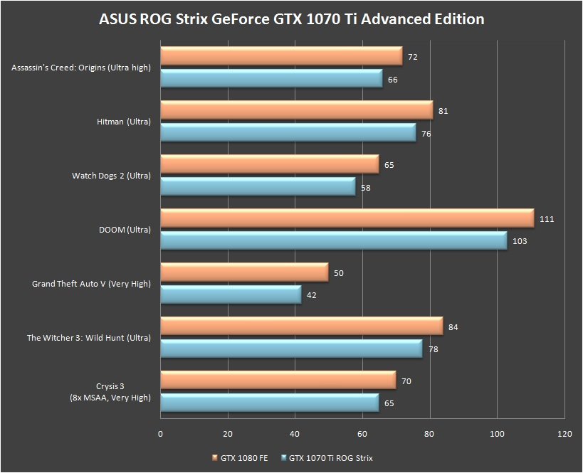 ASUS ROG Strix GeForce GTX 1070 Ti Games Benchmark (1)