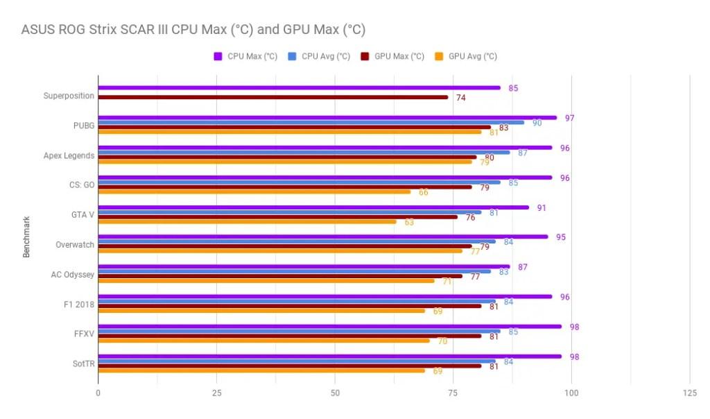 Review - ASUS ROG Strix SCAR III G531G (i7-9750H, RTX 2070, 16GB DDR4-2666, 512GB NVMe SSD) 6