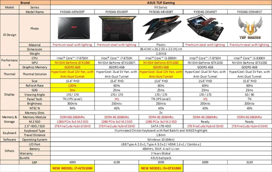 ASUS TUF Gaming FX504 Price List