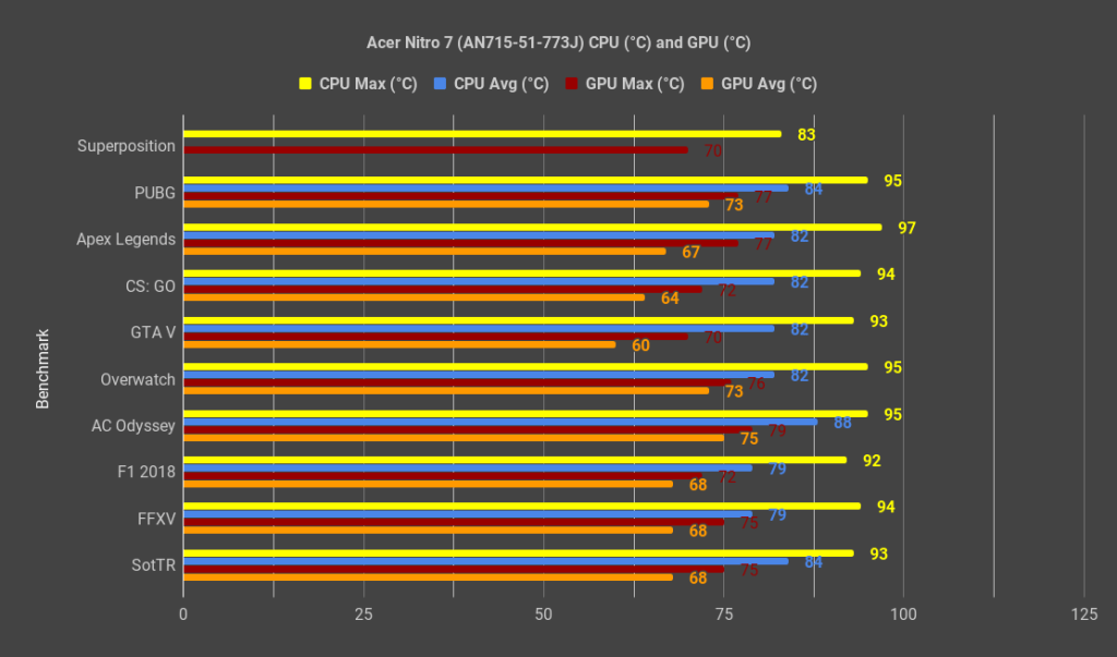 Review - Acer Nitro 7 (i7-9750H, GTX 1660 Ti, 8GB DDR4, 256GB NVMe SSD) 28