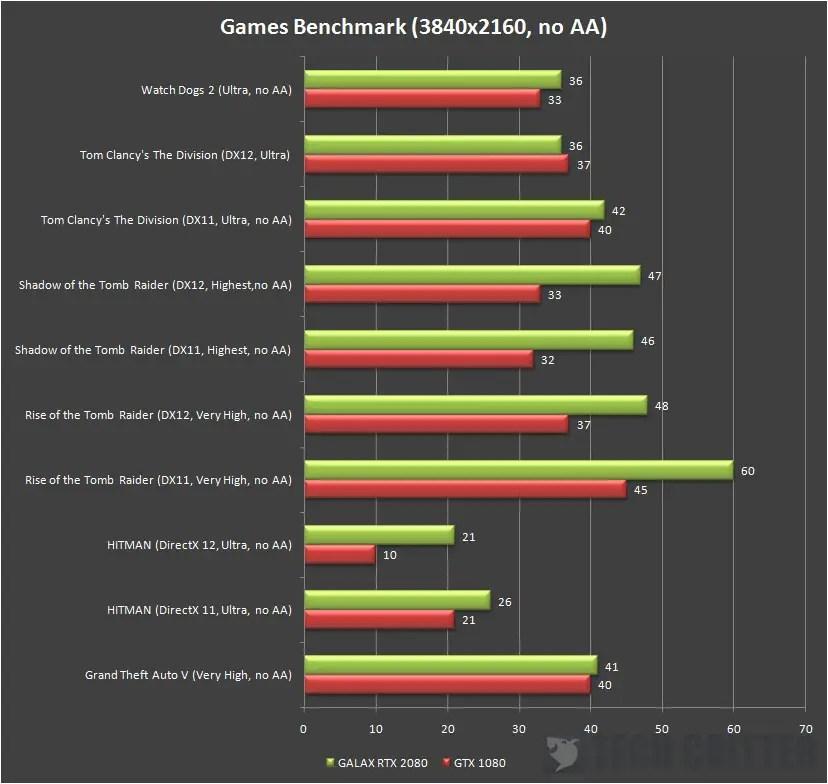 Galax GeForce RTX 2080 EX FPS 4K