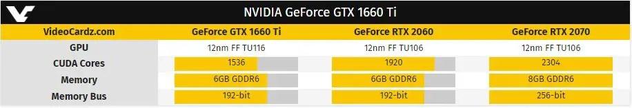 GeForce GTX 1660 Ti Table 2