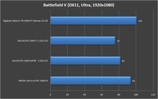 Gigabyte Radeon RX 5600 XT Gaming OC 6G 1080P (5)