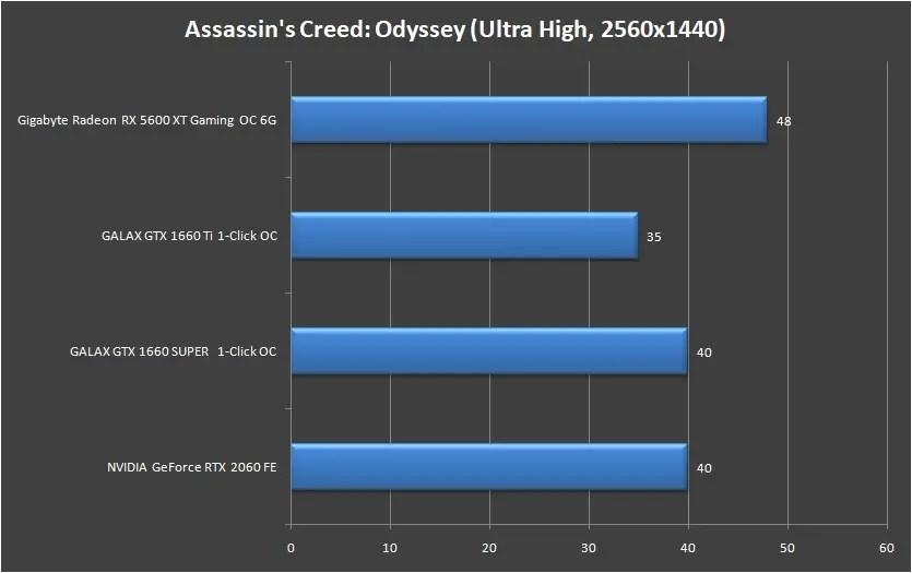 Gigabyte Radeon RX 5600 XT Gaming OC 6G 1440P (1)
