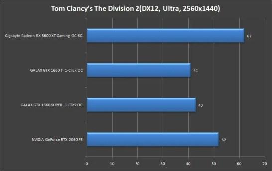 Gigabyte Radeon RX 5600 XT Gaming OC 6G 1440P (11)