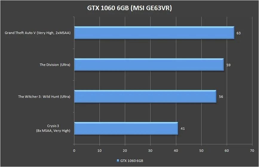 MSI GE63VR GTX 1060 Game Benchmarks