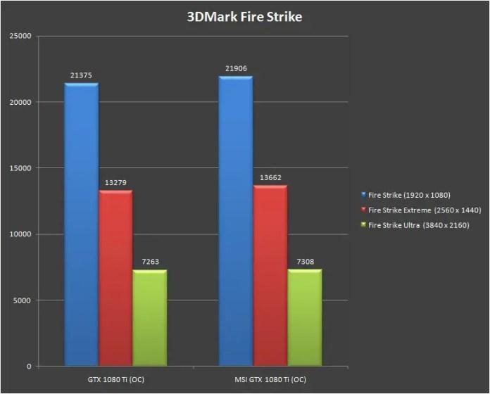 MSI GeForce GTX 1080 Ti Gaming X Trio 3Dmark fire strike