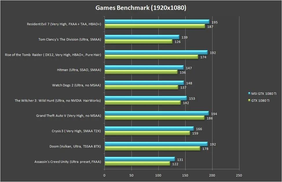 MSI GeForce GTX 1080 Ti Gaming X Trio Games Benchmark 1080