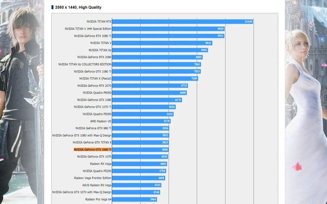 NVIDIA GeForce GTX 1660 Ti FFXV Benchmark