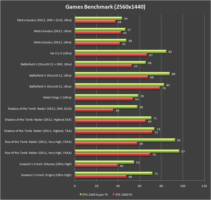 NVIDIA GeForce RTX 2060 Super Founders Edition Games Benchmark 1440P
