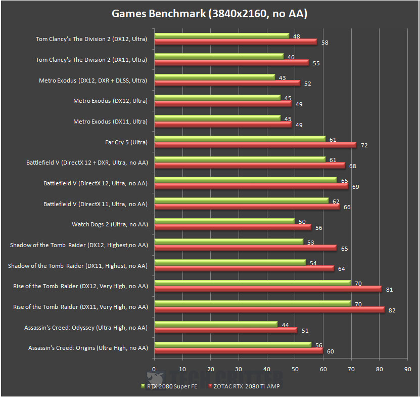 NVIDIA GeForce RTX 2080 Super Founders Edition Games Benchmark 4K