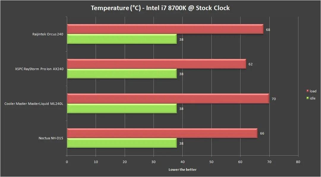 RaijinTek Orcus 240 AIO liquid cooler i7 8700K temperature stock (1)