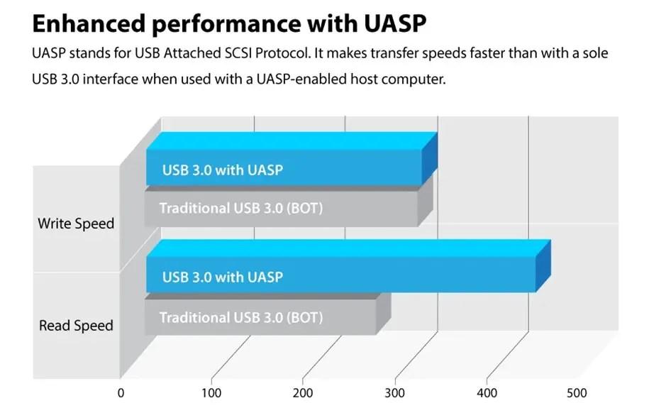 Transcend SSD Enclosure Kit UASP Performance Chart