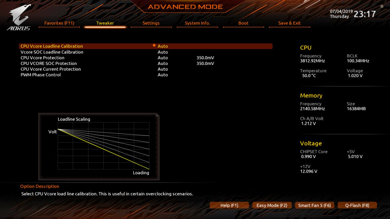 Gigabyte X570 AORUS Master Motherboard Performance Review