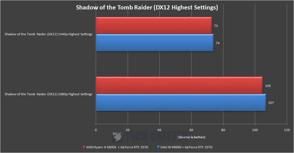 X570 AORUS Master RTX 2070 Game Benchmark Shadow of the Tomb Raider (1)