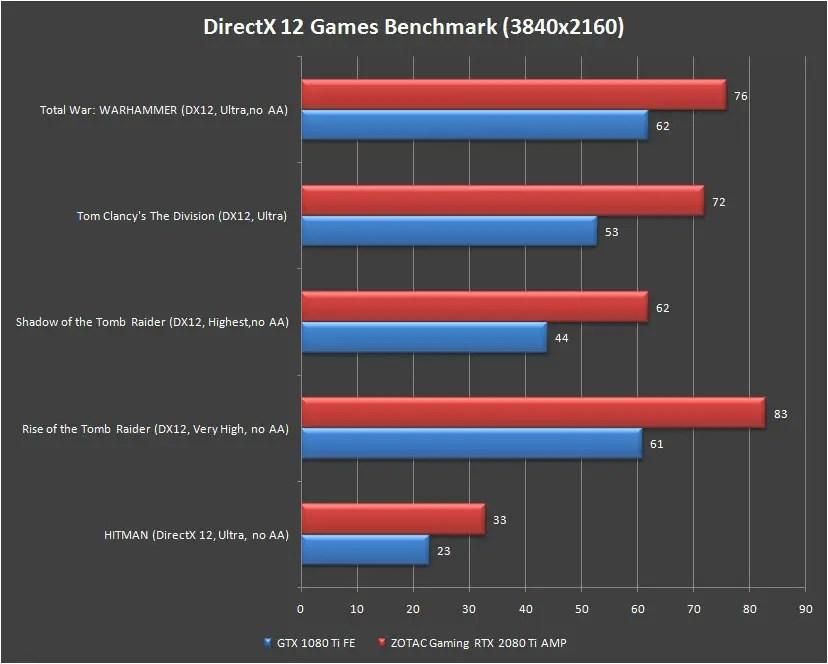 ZOTAC Gaming RTX 2080 TI AMP Games Benchmark at 4K DX12