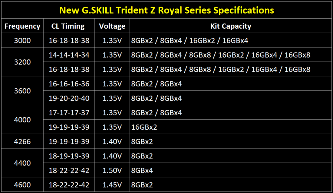 gskill trident z royal spec table