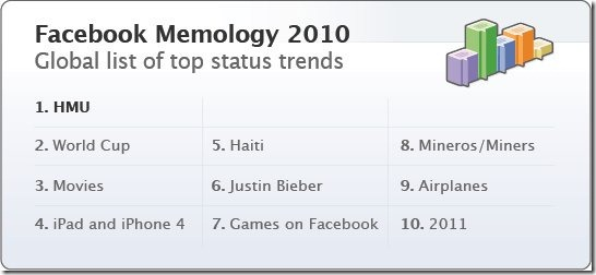 facebook-2010 Memology