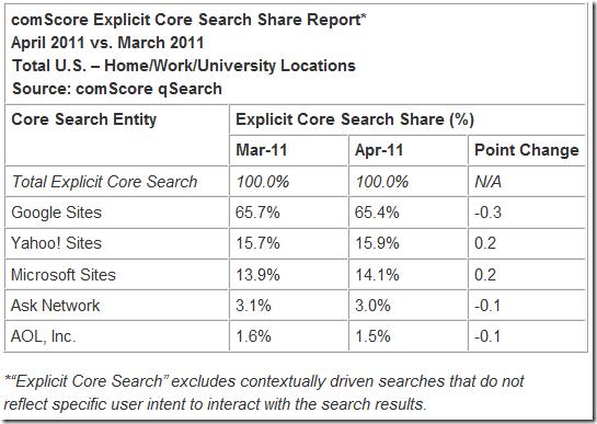 comscore-april2011-search-engine-stats