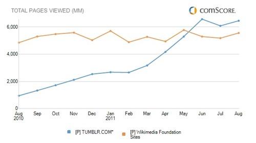 tumblr-vs-wikimedia