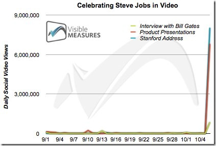 Celebrating Steve Jobs in Video Visible Measures