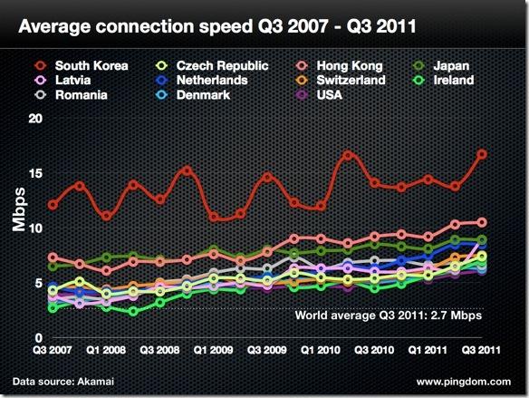 akamai q3 2011.001 thumb تقرير عن سرعة الانترنت في العالم والوطن العربي
