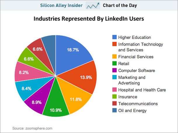chart of the day linkedin users صورة : ما هي طبيعة تخصصات مستخدمي لينكدان؟