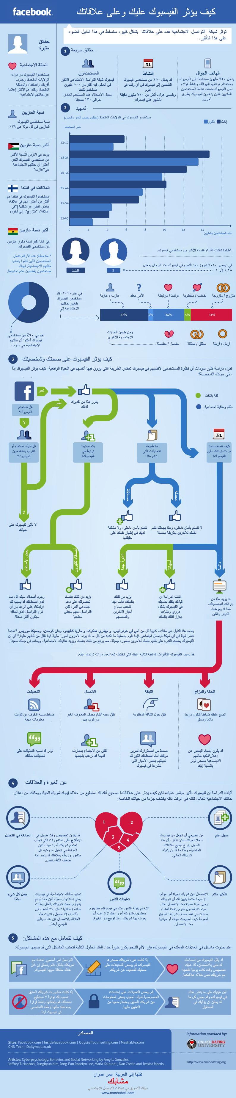 facebook relationships infographic arabic كيف يؤثر الفيسبوك عليك وعلى علاقاتك الاجتماعية   معلومات مصورة