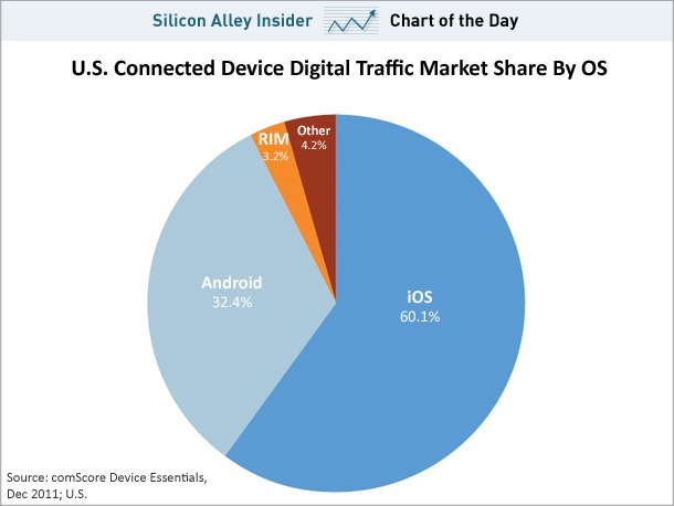 chart-of-the-day-connected-device-digital-market-share-by-os-march-2012