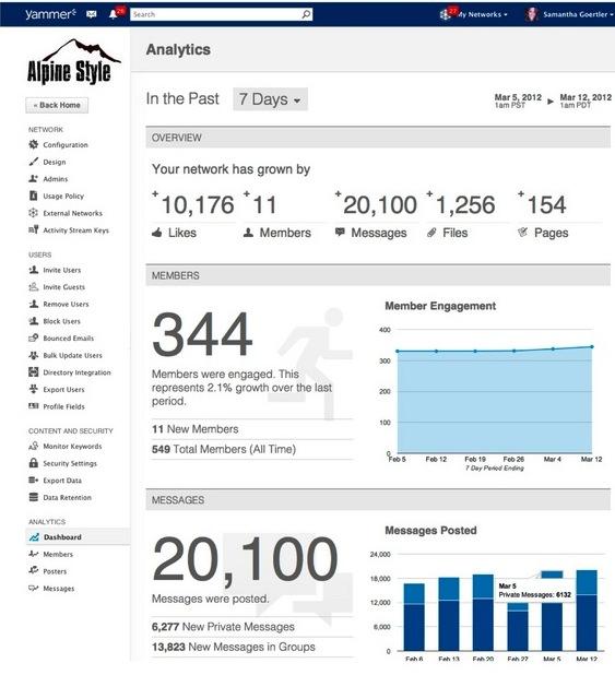 zdnet yammer mod 25795 analytics overview1 خدمة Yammer تضيف أداة تحليلية جديدة للموظفين