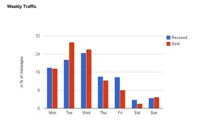 Gmail-Meter-Traffic-Pattern
