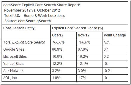 سوق محركات البحث