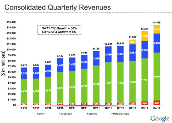 Google_revenues