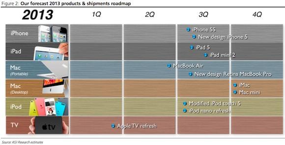 apple_roadmap