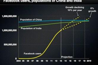 FB-and-population-china-india2