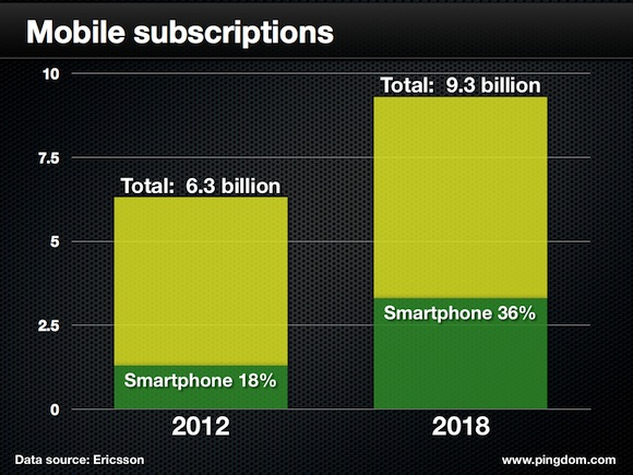Mobil-Subscriptions