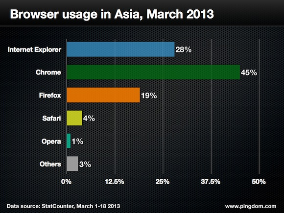 Browser-usage-asia-2013
