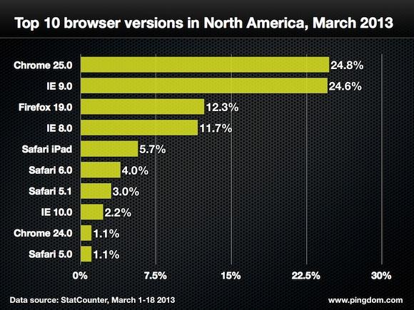 Browser-version-north-america-top-10