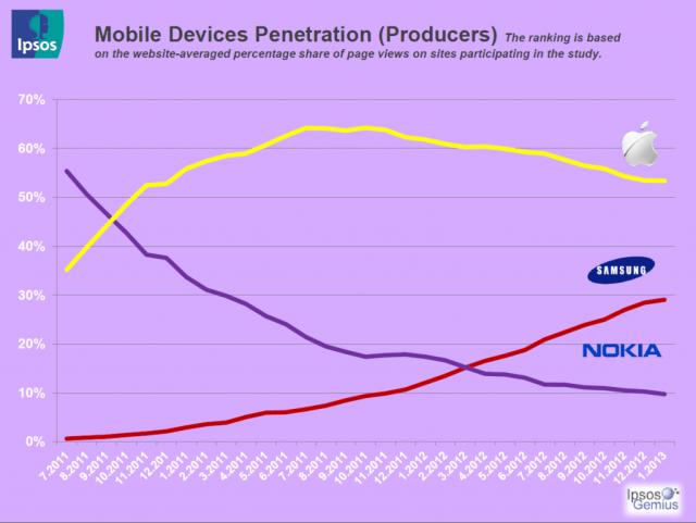 أجهزة الموبايل