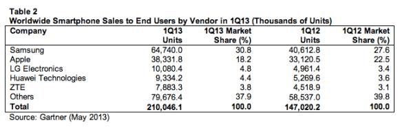 gartner smartphone sales q1 2013