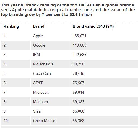 the-top-100-most-valuable-global-brands-2013