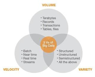 BigData لمحة عن البيانات الضخمة Big Data