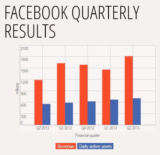 facebook 2013 q2