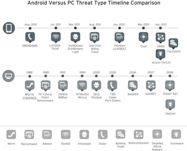 التحديث الزمني للهجمات الإلكترونية على الأجهزة النقالة والعمليات البنكية