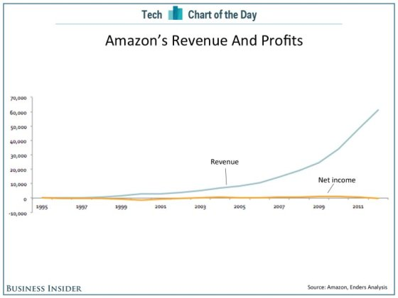 chart-of-the-day-amazon-revenue-profits