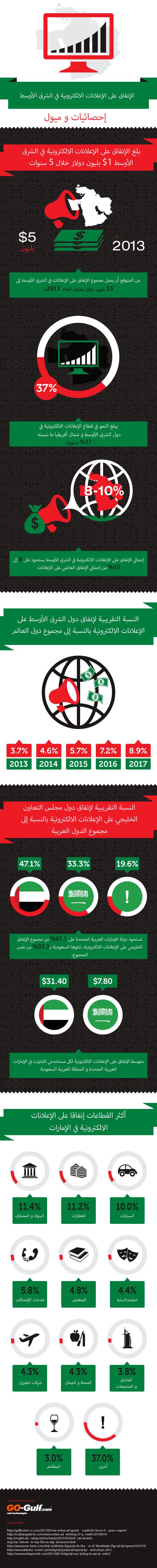 الإنفاق على الإعلانات الإلكترونية في الشرق الأوسط
