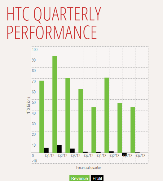 HTC Q3 2013