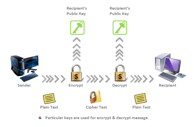Encrypt-and-Decrypt-Massage