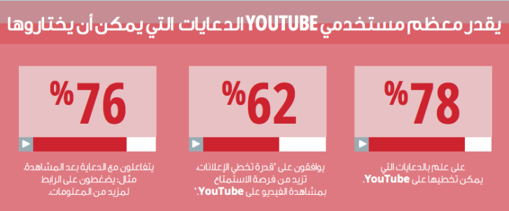 مستخدمو يوتيوب 2